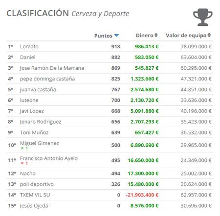 Clasificacion LigaCyD 2016